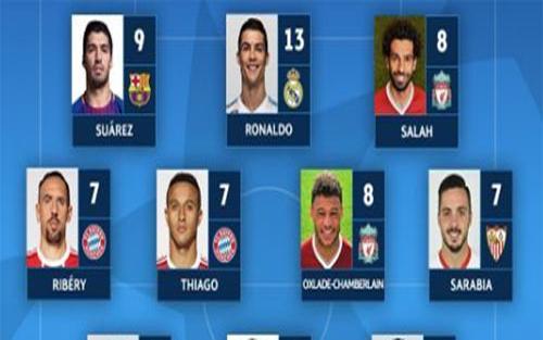 Messi vắng bóng, Ronaldo dẫn đầu đội hình tiêu biểu Champions League